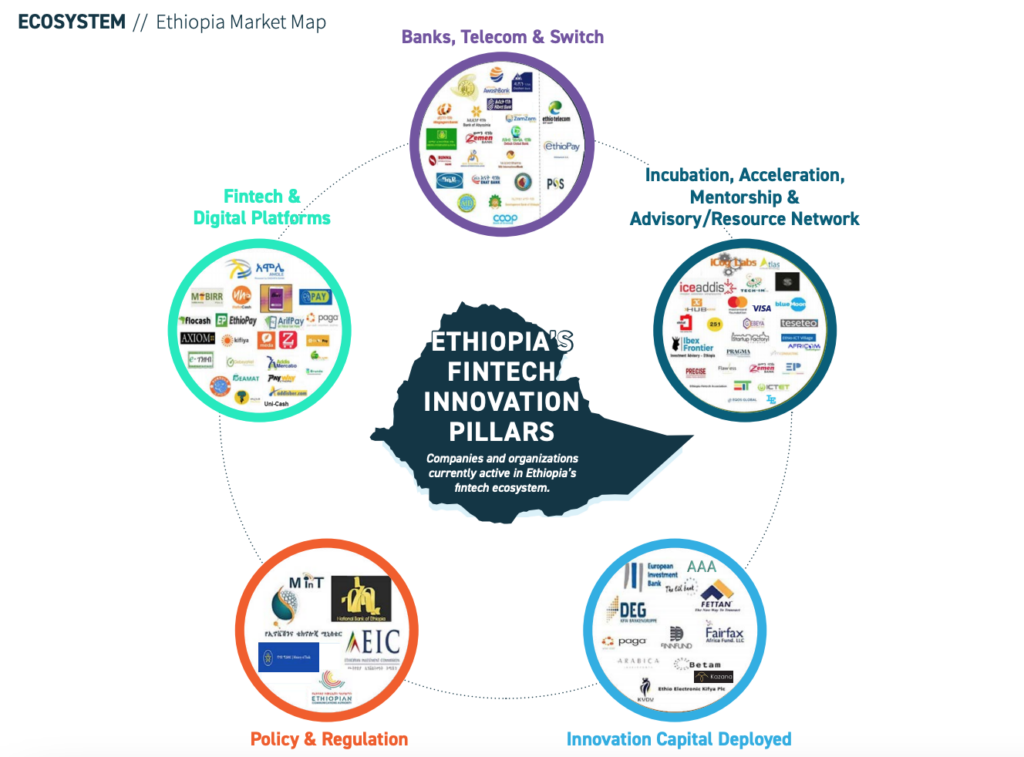 Ethiopia-Market-Map-Africa-Fintech-State-of-the-Industry-2020-Oct-2020