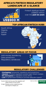 Africa's Top Fintech Hubs Are Also Its Most Regulated Afriwise Report